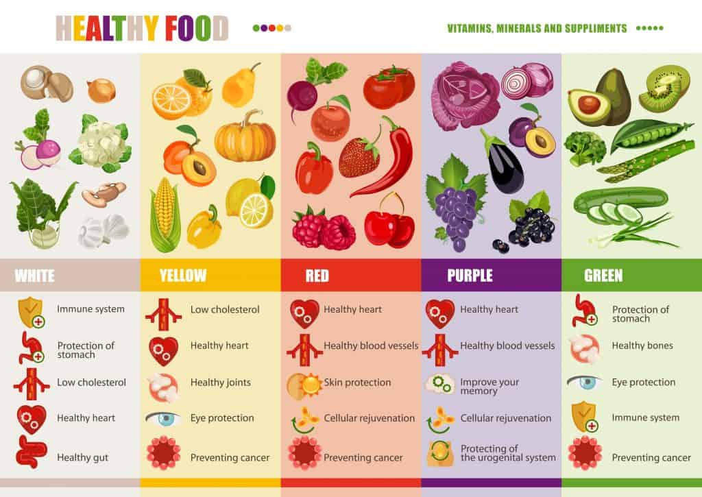 Eat The Rainbow Nutrition Concept